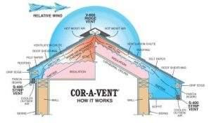 Cor-A-Vent Diagram