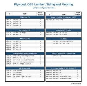 Plywood & OSB Panels Availability